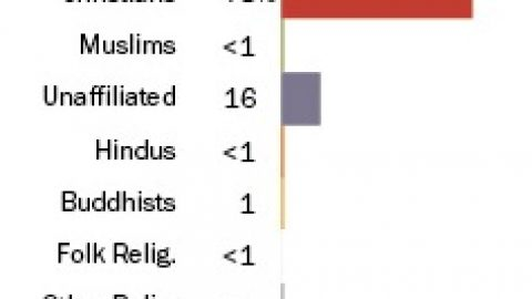 U.S. Ranks 68th for Religious Diversity