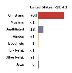 U.S. Ranks 68th for Religious Diversity
